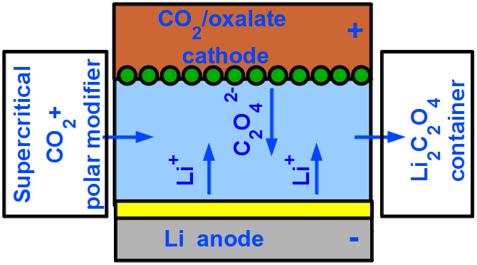 Schematic view of a flow battery with CO2/oxalate conversion electrode during the discharge process.